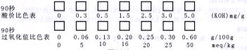 过氧化值速测试纸
